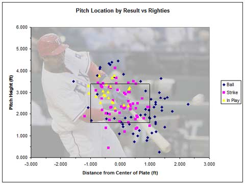 Nelson Cruz Pitch Locations and Results (versus RHP)