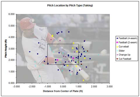 Nelson Cruz Pitch Locations for Takes